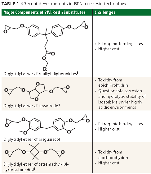 High-Solids Reactive Oligomers Derived from Soybean Oil